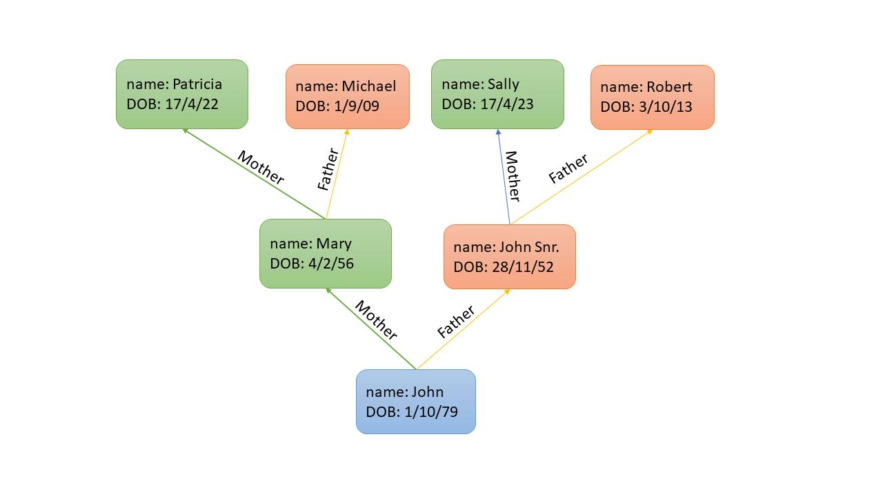 Family Tree Graph